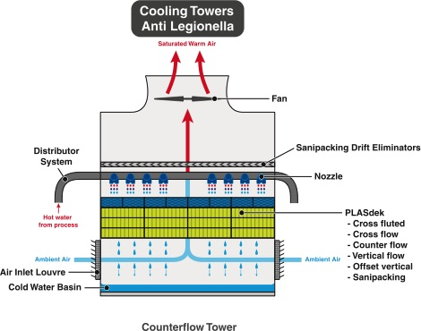 Water Cooling - Anti Legionella - 2H Water Technologies
