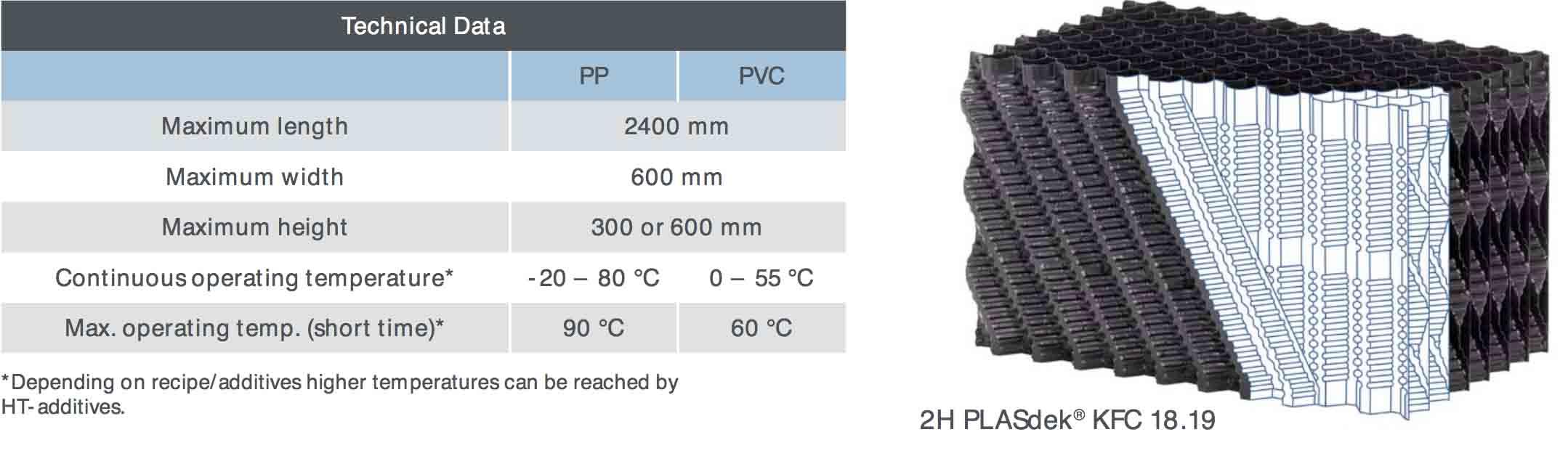 Vertical Flow Plasdek2