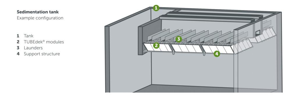 Sedimentation-Tank-Example-Configuration